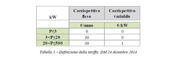Scambio sul posto - tabella tariffe