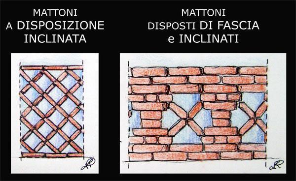 Disegno di mattoni disposti inclinati