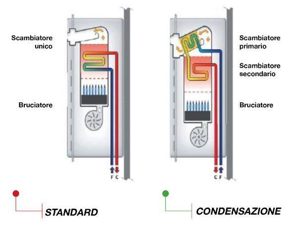Convenienza della caldaia a condensazione for Caldaie a camera aperta sono ancora a norma