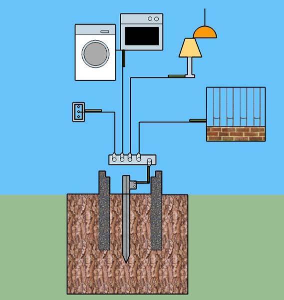 Impianto di messa a terra e sue caratteristiche - Messa a terra impianto elettrico casa ...