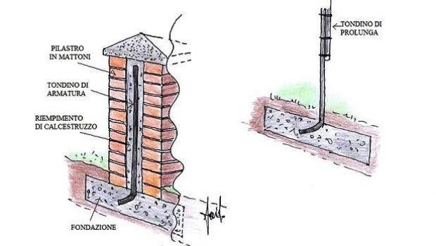 Pilastri per muretti esterni fasi di costruzione for Prestito di costruzione per costruire una casa