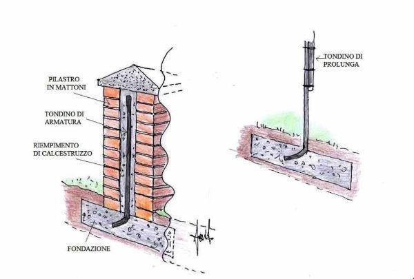 Sezione tecnica di pilastro in mattoni con armatura interna