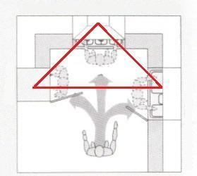 Cucina a U: triangolo di lavoro