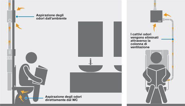 Ariapur di Valsir, aspirazione odori e vapore dal wc