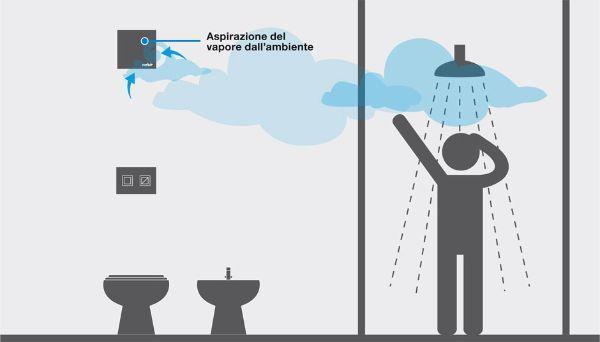 Soluzioni aspiranti per il bagno - Deumidificatore per bagno ...