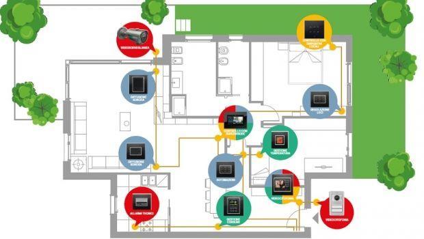 Sistemi domotici per la casa - Sistemi per riscaldare casa ...