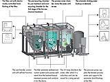 Funzionamento del sistema di recupero dell'acqua Pontos di Hansgrohe