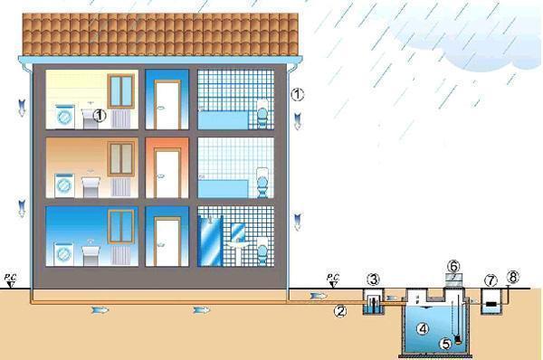 Sistema di recupero dell'acqua Meteobox di Carra Depurazioni