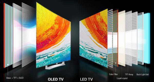 Dispaly Tv LG tecnologia Oled