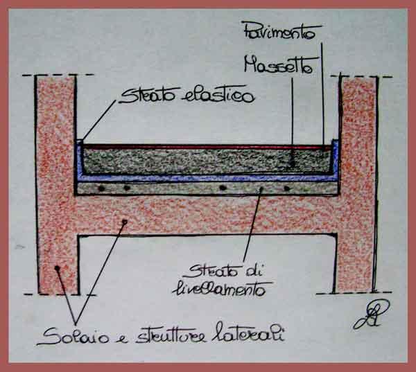 Disegno di inserimento tappetino in EPDM