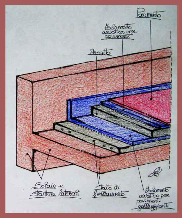 Schizzo di tipologie di tappetini in EPDM
