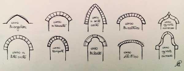 Disegno delle varie tipologie di arco