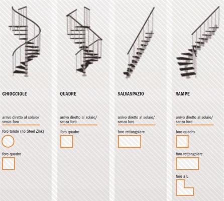 Mini scale per spazi ridotti - Misure scale interne ...
