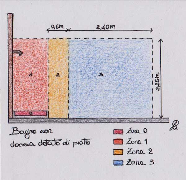 Disegno delle zone classificate dalla Norma CEI 64/8 per bagno con doccia