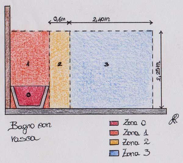 Disegno delle zone classificate dalla Norma CEI 64/8 per bagno con vasca