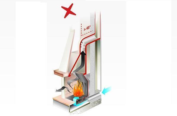 Inclinazione scorretta della canna fumaria di PALAZZETTI