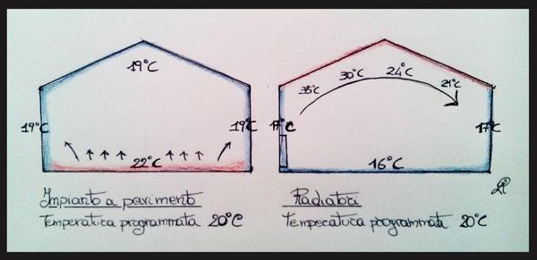 Propagazione del calore con un impianto a pavimento e con radiatori