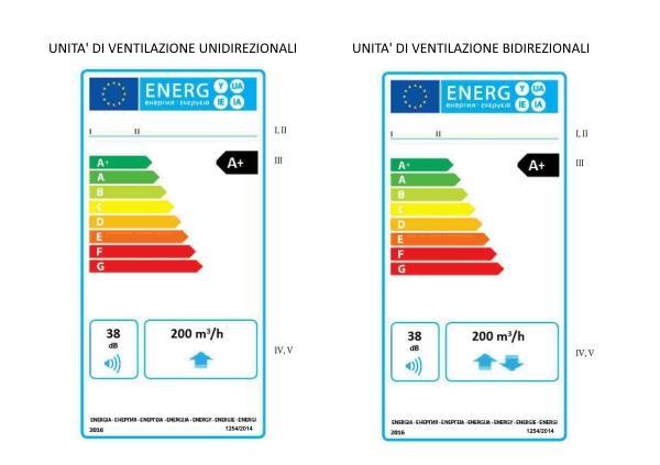 Etichetta energetica unità ventilazione