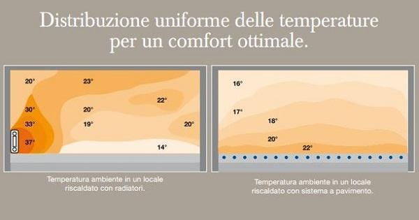 Sistemi radianti: RDZ, distribuzione temperature