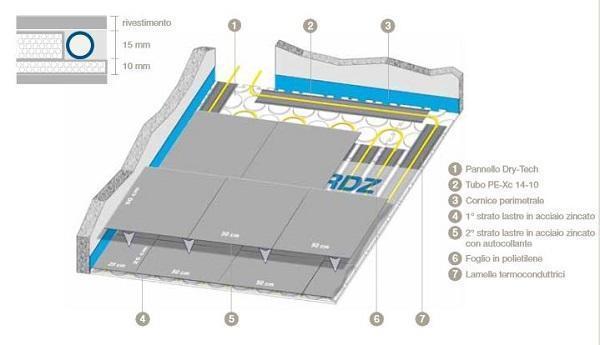 Sistemi radianti: RDZ, Dry-Tech