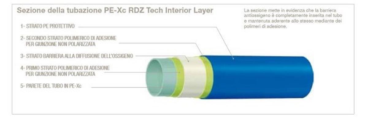 Sistemi radianti: RDZ, tubo