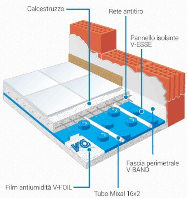 Schema stratigrafia impianto pavimento radiante di Valsir®