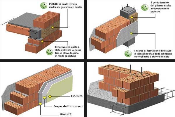 Blocchi di termolaterizio per muri portanti for Disegni di blocchi di cemento casa