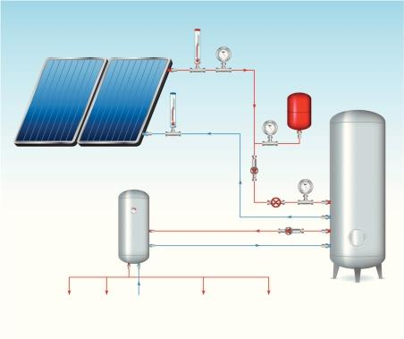 Funzionamento collettore solare
