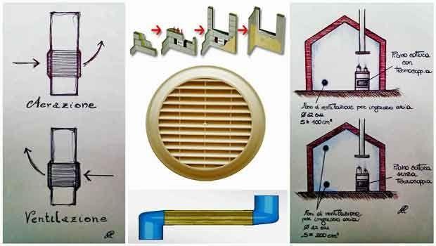 Fori di ventilazione per cucina - Aerazione gas cucina ...