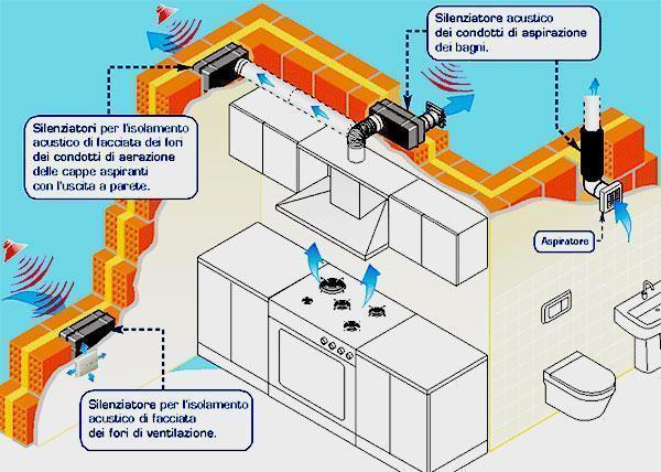 Silenziatori fori di ventilazione Rumor Block per cucine e bagni