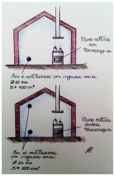 Schizzo relativo al dimensionamento dei fori di ventilazione