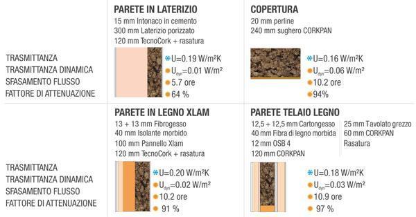 Applicazioni possibili dei rivestimenti isolanti TECNO Sugheri