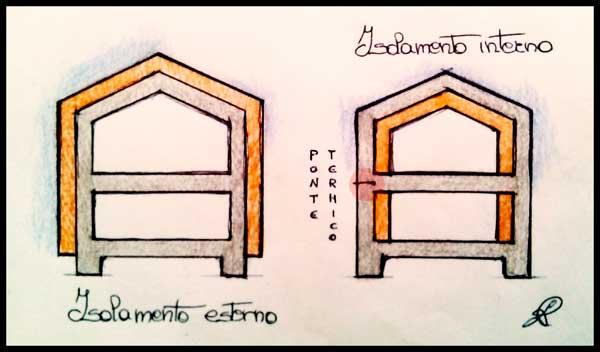 Schematizzazione del cappotto esterno e interno