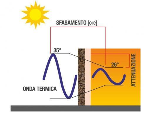 Schematizzazione dello sfasamento by TECNO Sugheri