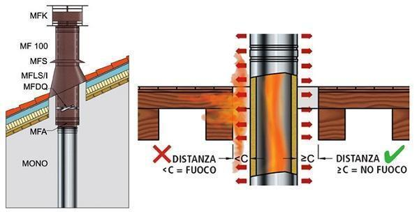 Sistema per canna fumaria in acciaio di GBD Spa