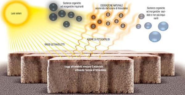 Schema funzionamento del Cemento biodinamico