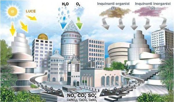 Agenti inquinanti in un contesto urbano