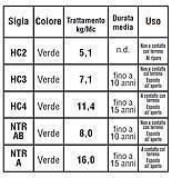 Tabella dei trattamenti del legno e della relativa durata nel tempo