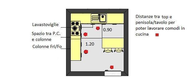 Arredare una cucina: schema per posizioni base