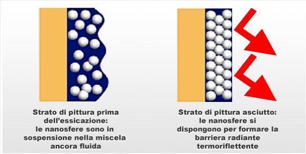 Dettaglio funzione rivestimento termoisolante di NanoceramiX