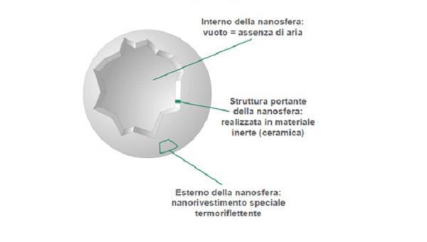 Dettaglio sfera rivestimento termoisolante di NanoceramiX