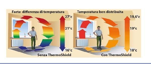 Variazione termica guaina endotermica Tecnova Group srl