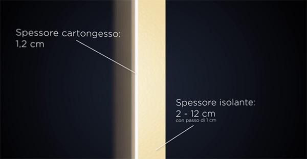 Pannelli isolanti con rivestimento in lastre di cartongesso dell'azienda Stiferite.