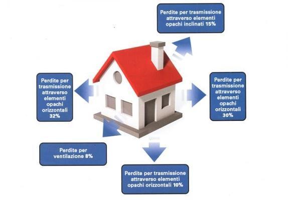 Posa corretta dei serramenti: Involucro edilizio e cattivo isolamento