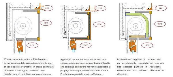 Posa corretta dei serramenti: GR Serramenti, schema per riqualificazione cassonetti