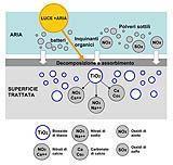 Nanotecnologia depurazione aria
