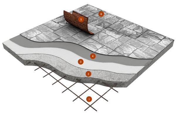 Stratigrafia di un pavimento monolitico in calcestruzzo stampato, dal sito dell'azienda Isoplam.