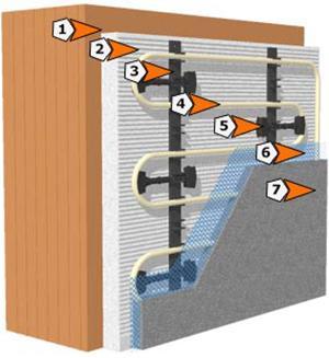 Stratigrafia di un sistema di pannelli radianti a parete. Dal sito dell'azienda Rossato Group.