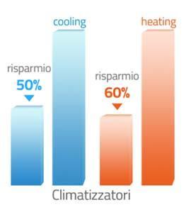 Risparmio energetico con i climatizzatori a inverter
