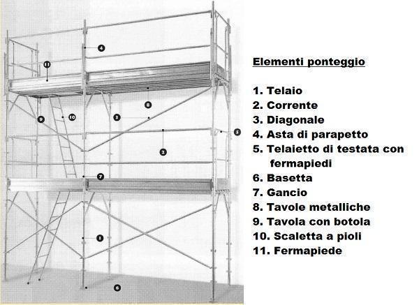 Elementi che compongono un ponteggi di ing. Nisticò.